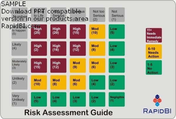 Risk Assessment matrix - a five by five 5 x 5 matrix - likelyhood against severity